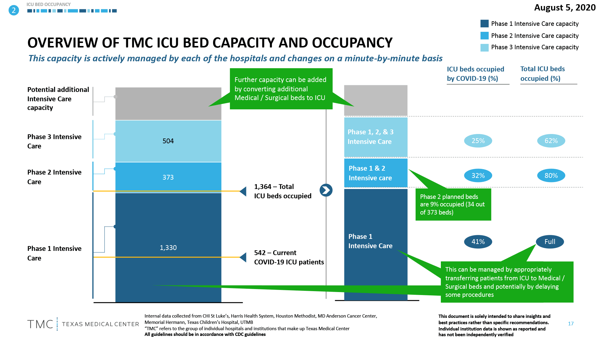 l-Overview-Of-TMC-ICU-Bed-Capacity-And-Occupancy-8-6-2020.png